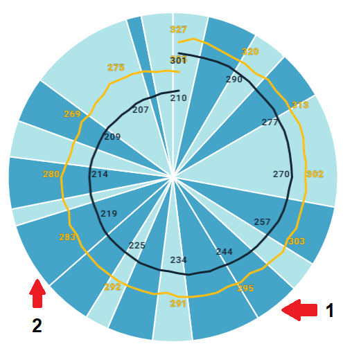 A Clocks Function showing an example on music sweeps