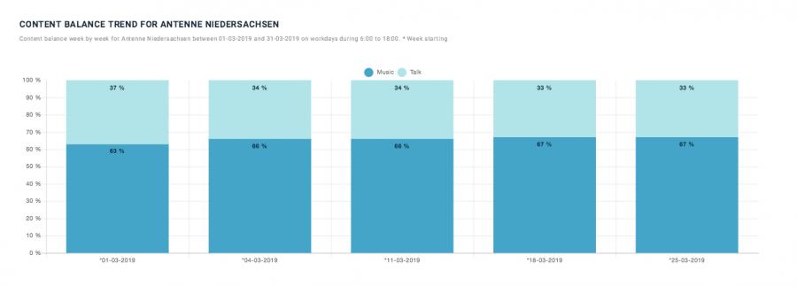 Content Balance trend for antenne niedersachsen