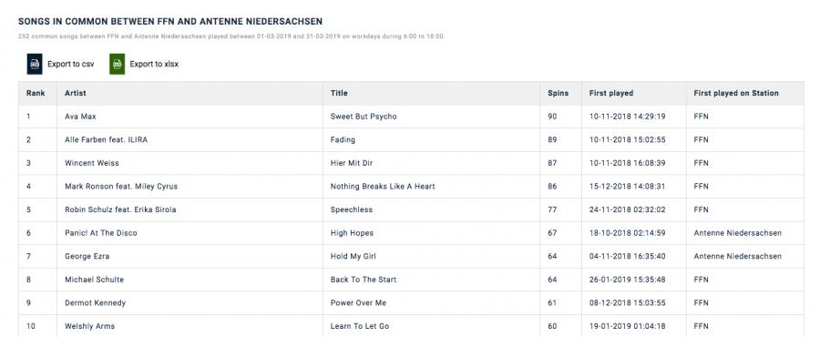 songs in common between ffn and antenne niederschachsen